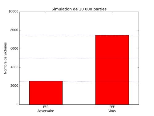 Pile_ou_Face_FFP_contre_PFF